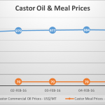 castor oil and meal prices - feb 1 to 5, 2016
