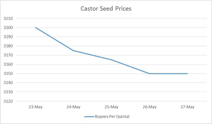 Castor Seed Price Weekly Report: May 23 – 27, 2016