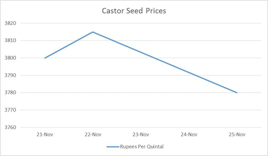 castor seed prices - nov 21 to 25, 2016