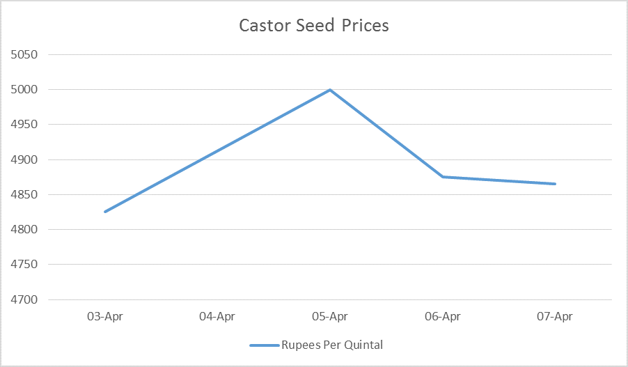castor seed prices - 03 - 07 apr, 2017
