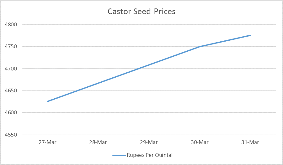 castor seed prices - 27 - 30 mar, 17