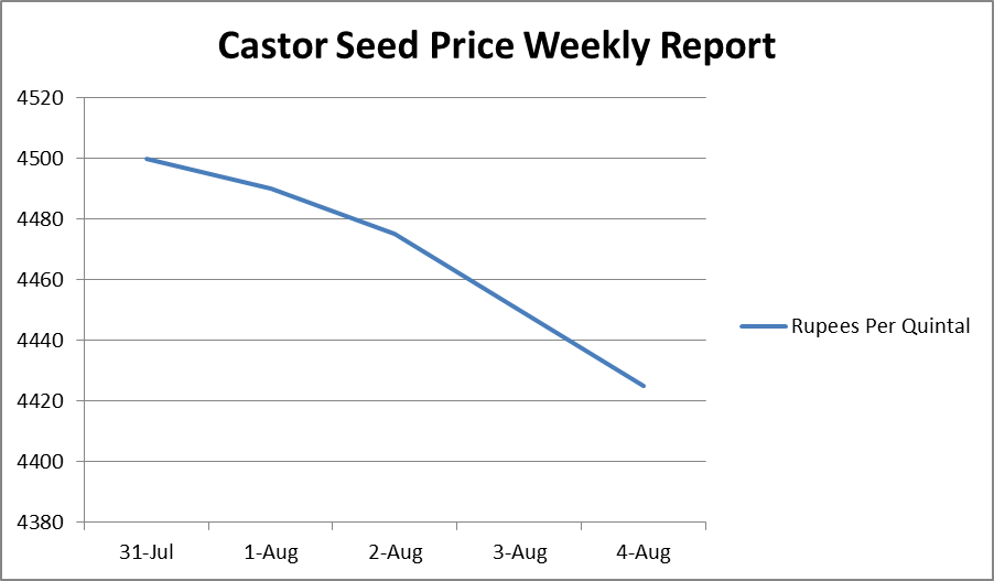 Castor Seed Price Weekly Report: Jul 31 –Aug 04, 2017