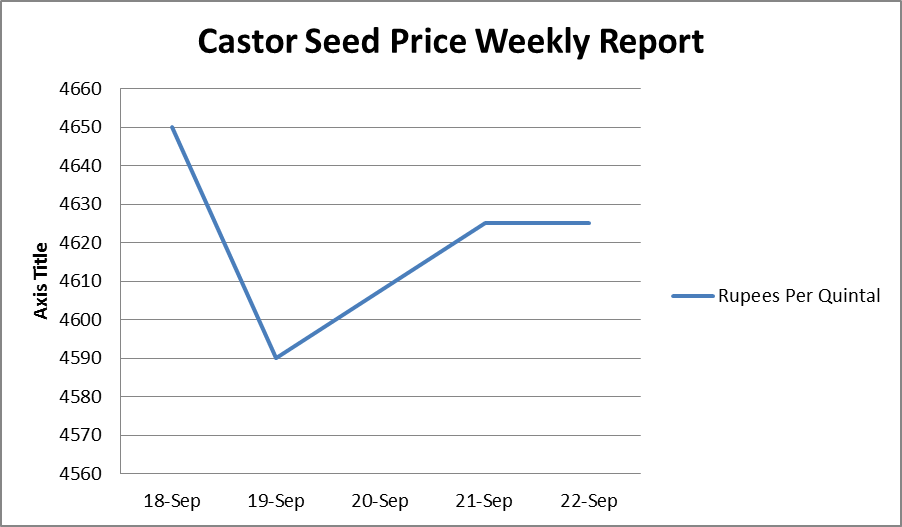 Castor Seed Price Weekly Report: Sep 18-22, 2017